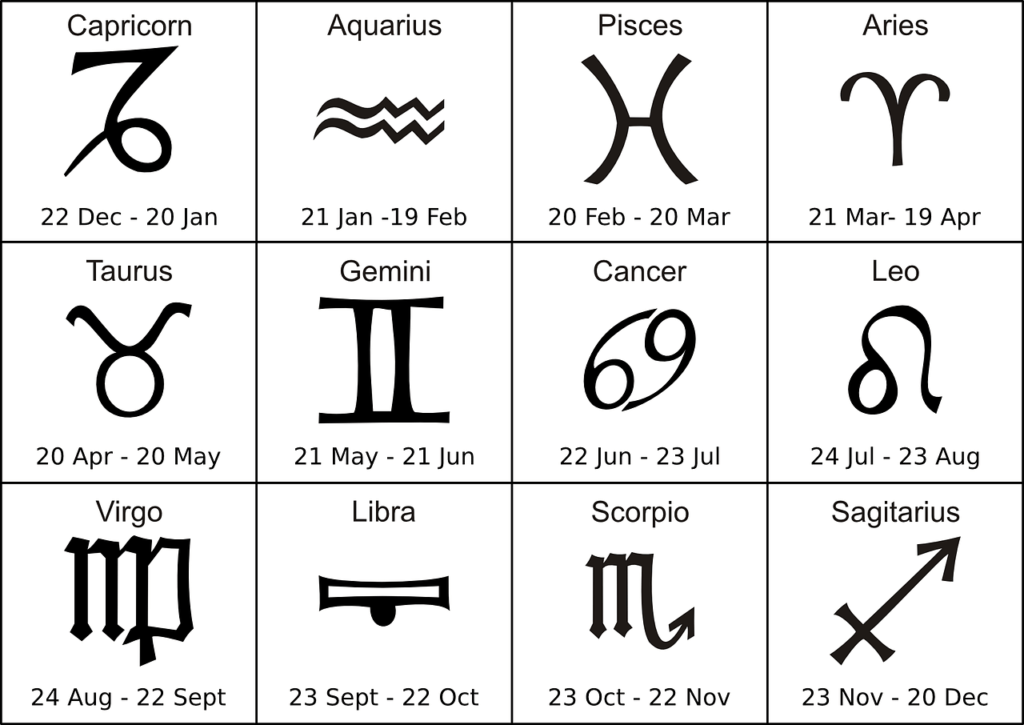 Using Astrology to Create Characters